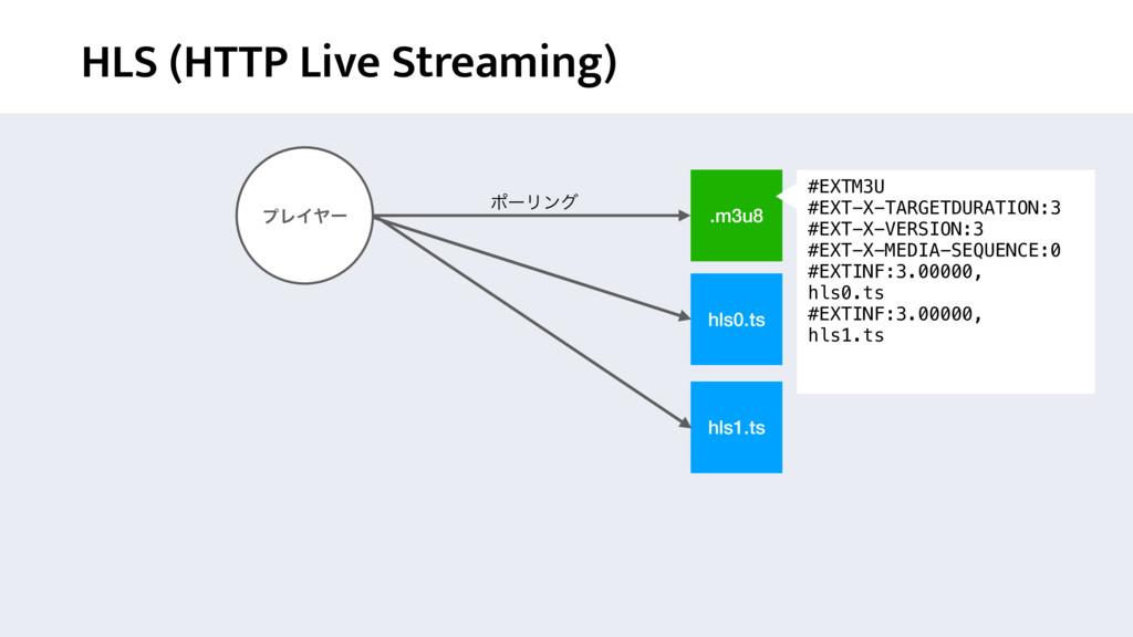 HLS (HTTP Live Streaming) .m3u8 hls0.ts hls1.ts...