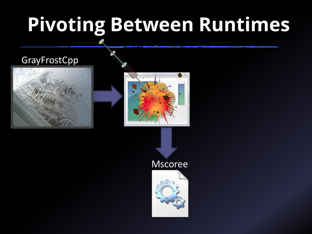 Mscoree GrayFrostCpp Pivoting Between Runtimes