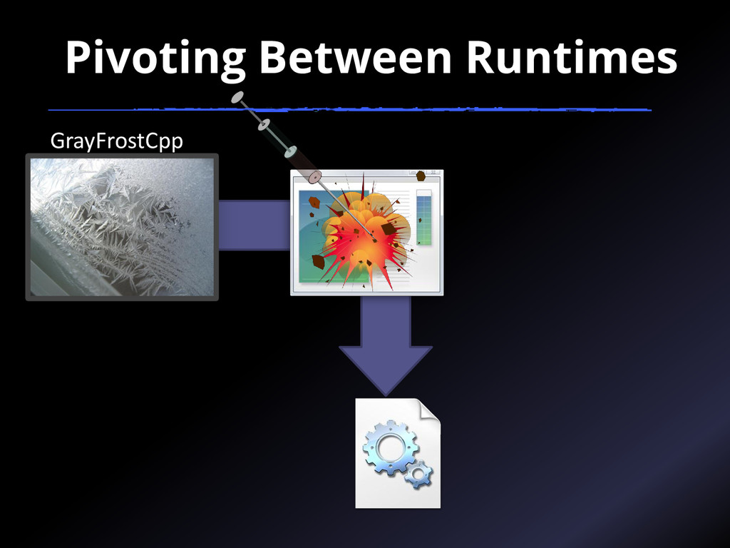 GrayFrostCpp Pivoting Between Runtimes