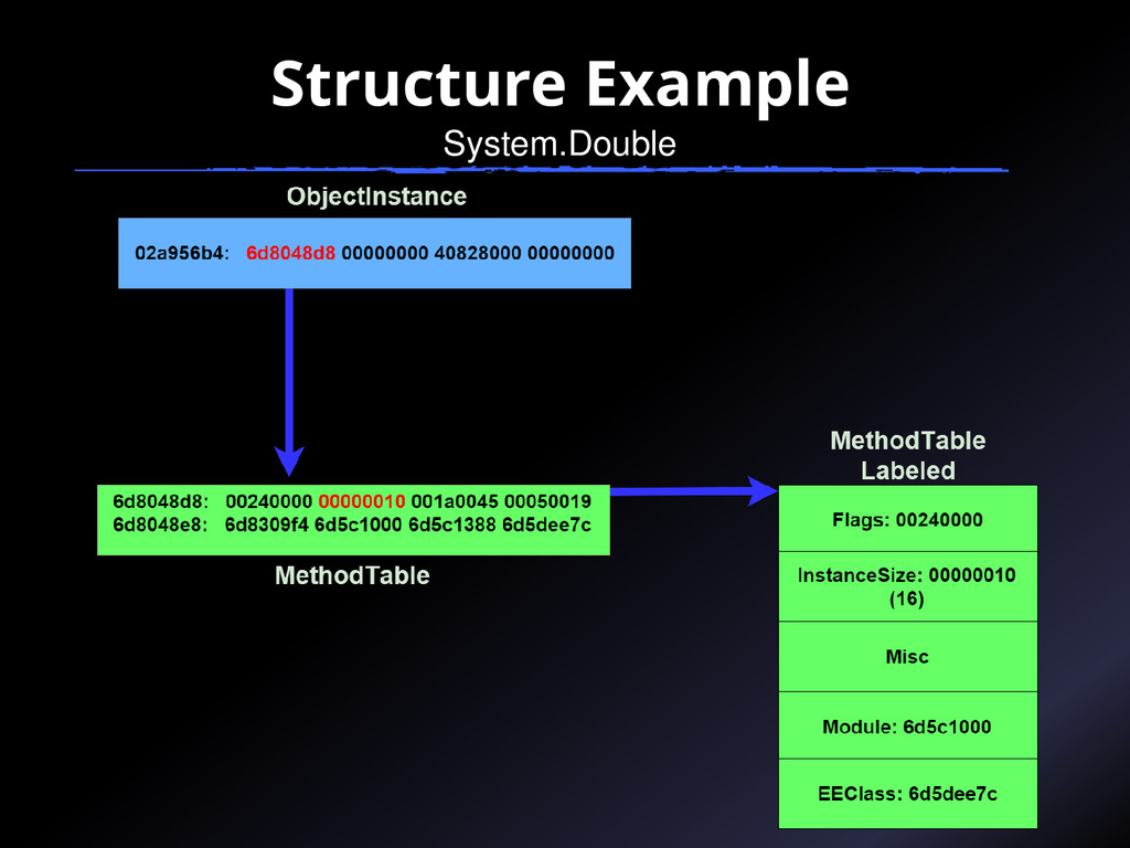 Structure Example System.Double