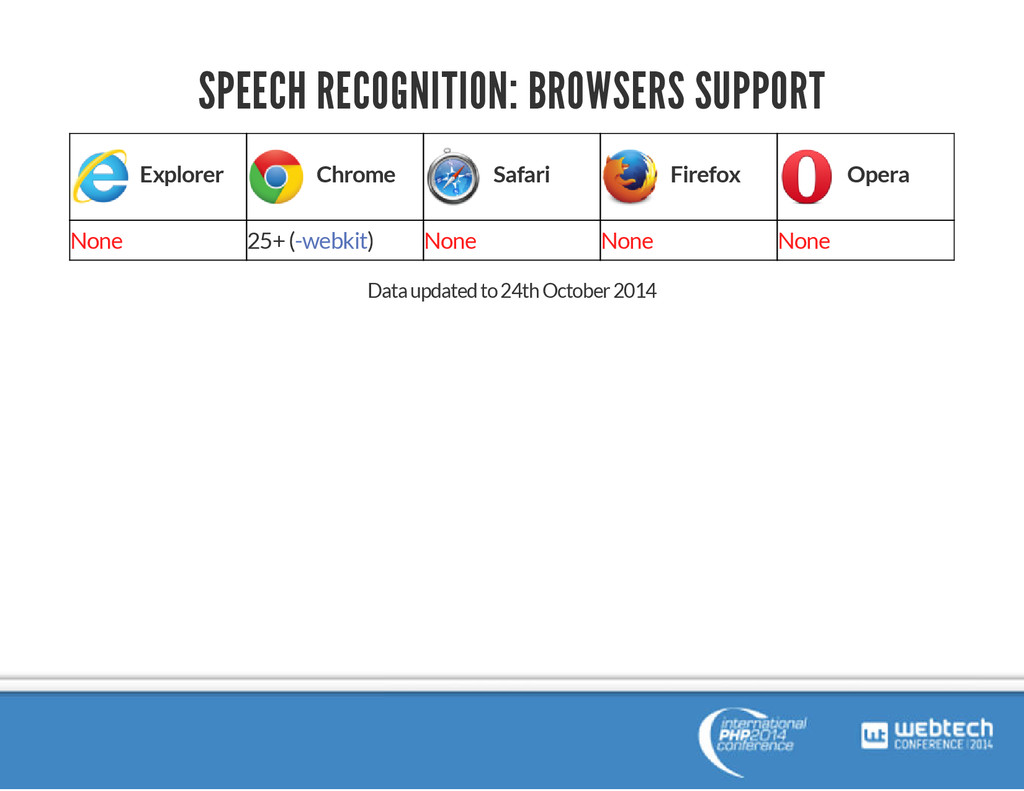 SPEECH RECOGNITION: BROWSERS SUPPORT Explorer C...