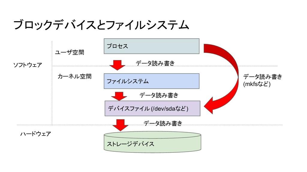 ブロックデバイスとファイルシステム プロセス ストレージデバイス ファイルシステム デバイスフ...