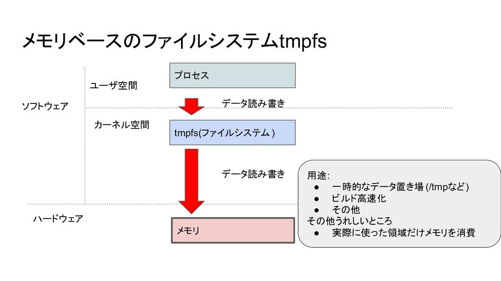 メモリベースのファイルシステムtmpfs プロセス tmpfs(ファイルシステム) ソフトウェ...