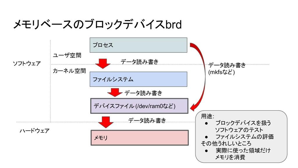 メモリベースのブロックデバイスbrd プロセス ファイルシステム デバイスファイル(/dev/...