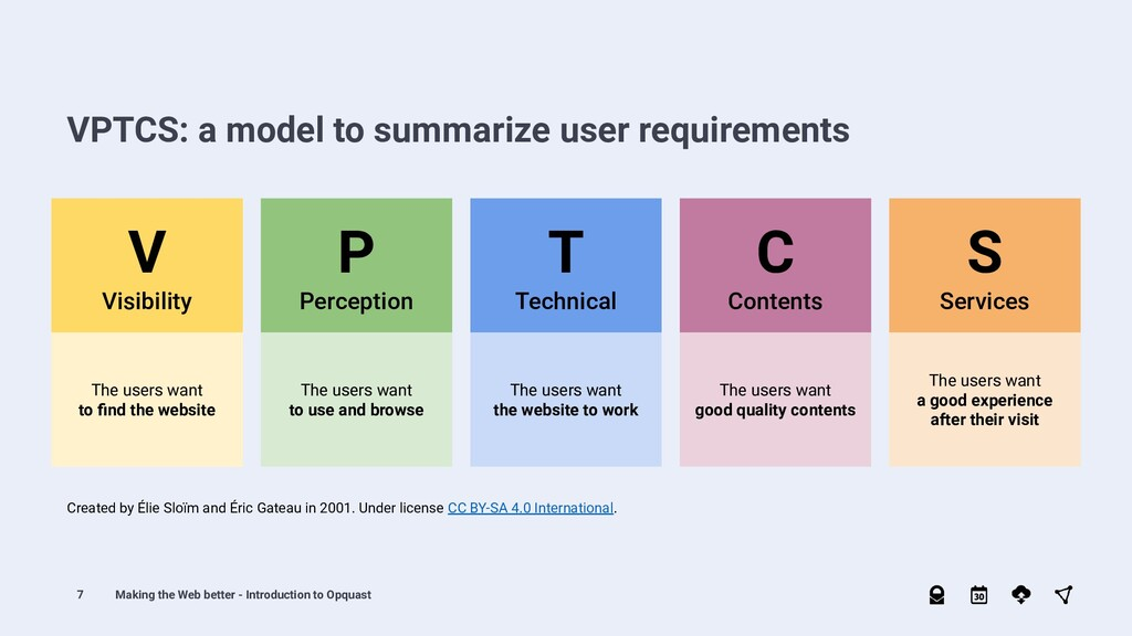 7 VPTCS: a model to summarize user requirements...