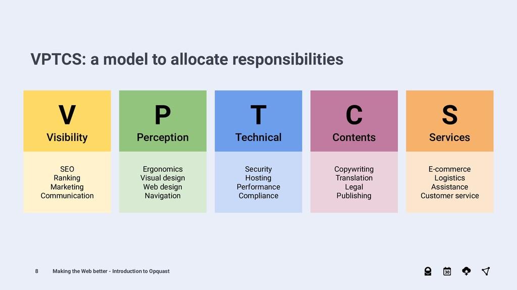 8 VPTCS: a model to allocate responsibilities V...