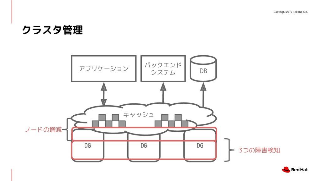 Copyright 2019 Red Hat K.K. クラスタ管理 DG アプリケーション ...