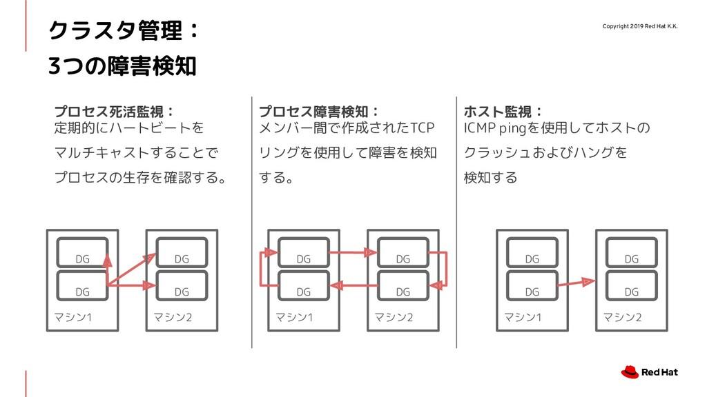 Copyright 2019 Red Hat K.K. クラスタ管理: 3つの障害検知 マシン...