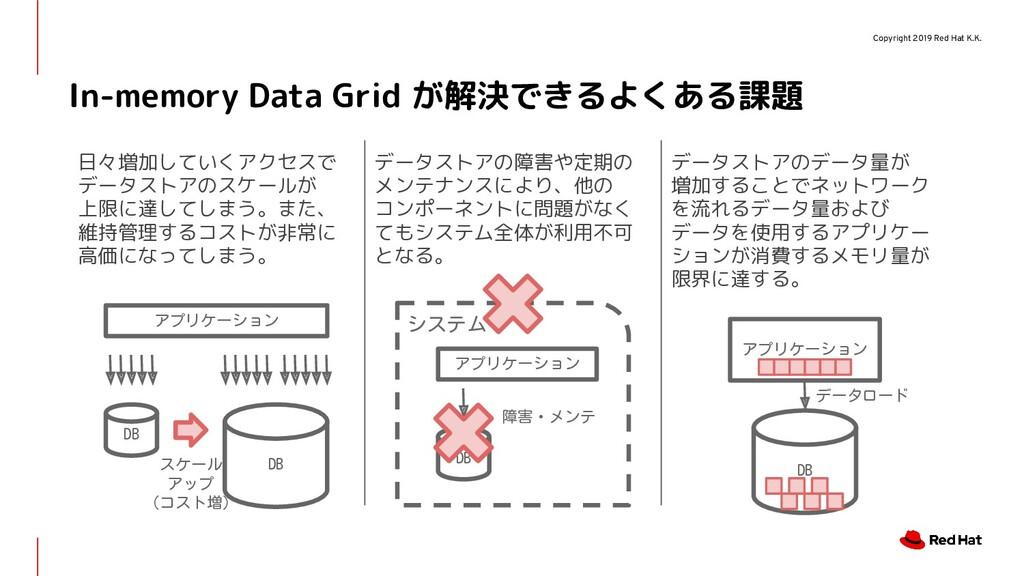 Copyright 2019 Red Hat K.K. システム In-memory Data...