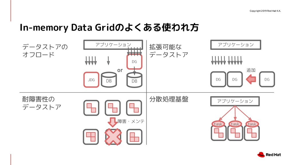 Copyright 2019 Red Hat K.K. In-memory Data Grid...