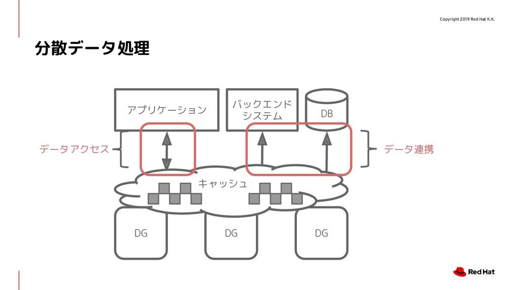 Copyright 2019 Red Hat K.K. 分散データ処理 DG アプリケーション...