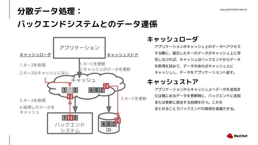 Copyright 2019 Red Hat K.K. 分散データ処理: バックエンドシステム...