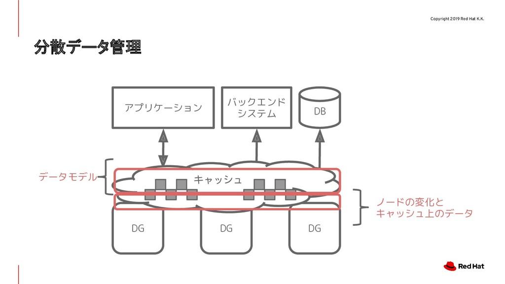 Copyright 2019 Red Hat K.K. 分散データ管理 DG アプリケーション...