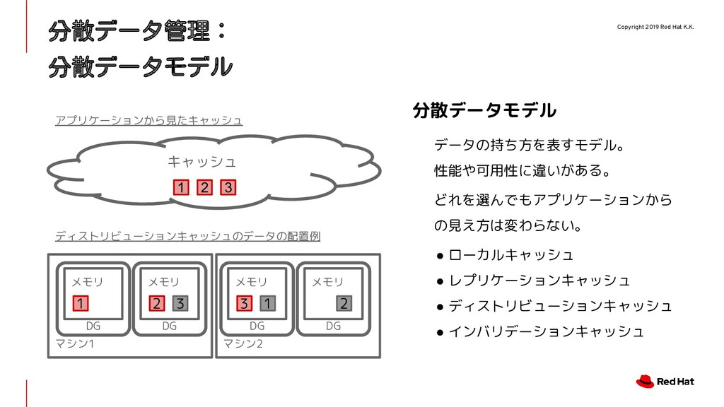 Copyright 2019 Red Hat K.K. マシン1 マシン2 分散データ管理: ...