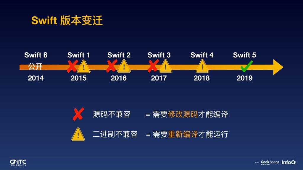 Swift 版本变迁 2014 Swift ß 2015 2016 2017 2018 201...
