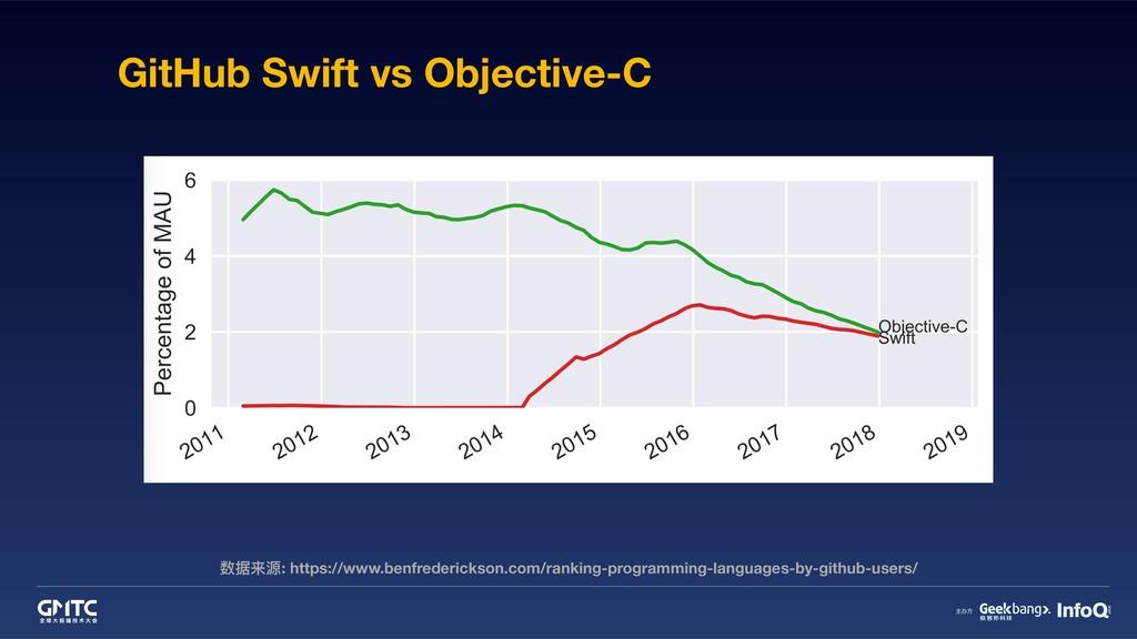 数据来源: https://www.benfrederickson.com/ranking-p...