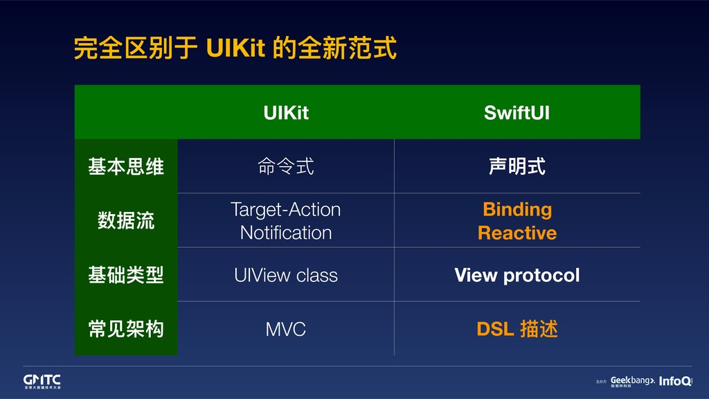 完全区别于 UIKit 的全新范式 UIKit SwiftUI 基本思维 命令式 声明式 数据...