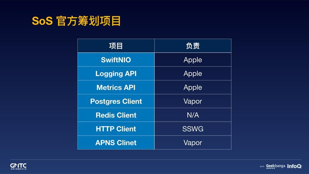 项⽬目 负责 SwiftNIO Apple Logging API Apple Metrics...