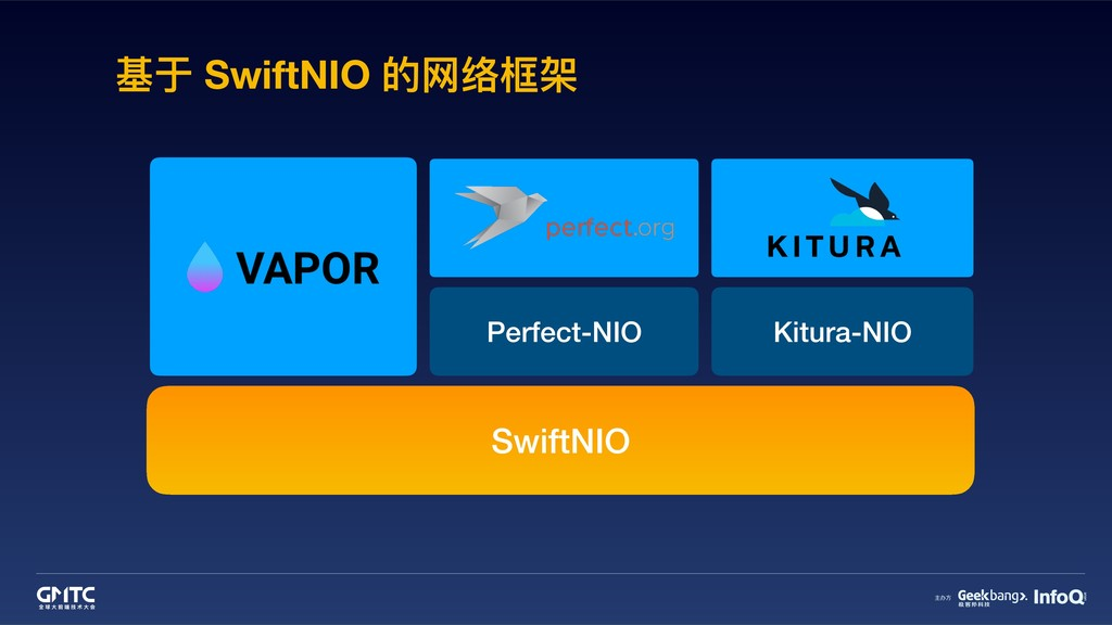 基于 SwiftNIO 的⽹网络框架 SwiftNIO Kitura-NIO Perfect-...