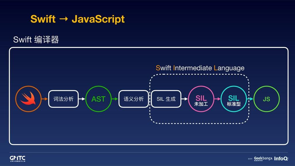 Swift → JavaScript 词法分析 语义分析 SIL ⽣生成 AST Swift ...