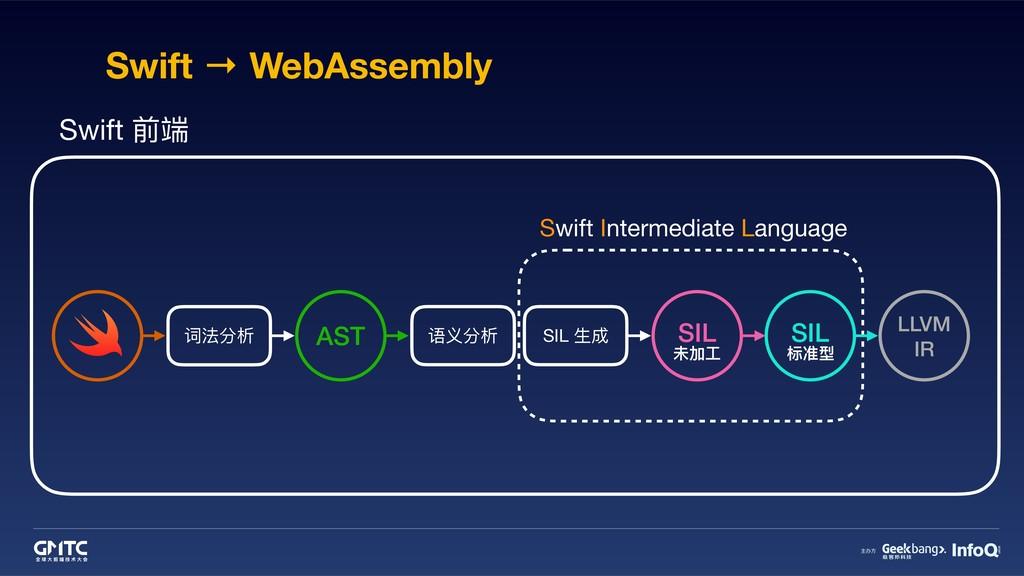 Swift → WebAssembly 词法分析 语义分析 SIL ⽣生成 AST Swift...