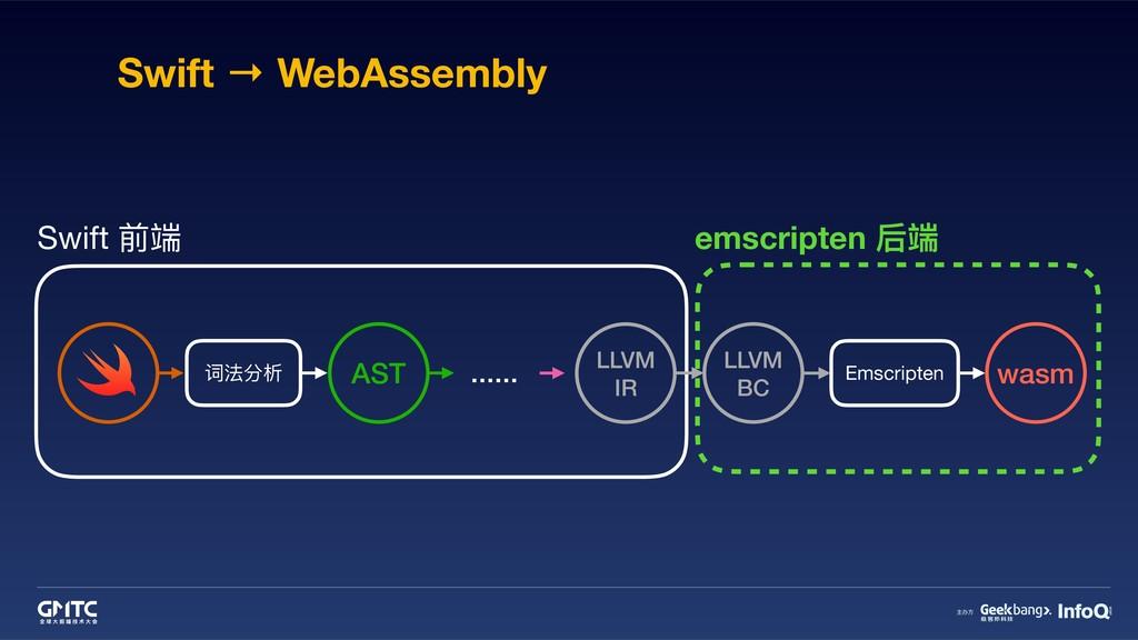 Swift → WebAssembly 词法分析 AST Swift 前端 LLVM IR E...