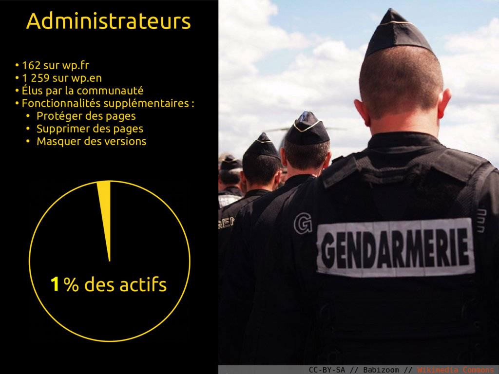 Administrateurs ● 162 sur wp.fr ● 1 259 sur wp....