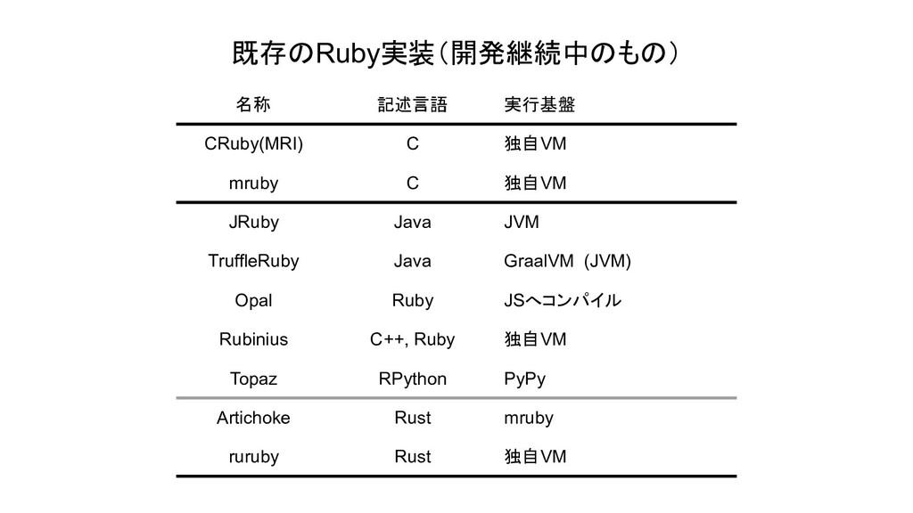 既存のRuby実装(開発継続中のもの) 名称 記述言語 実行基盤 CRuby(MRI) C 独...
