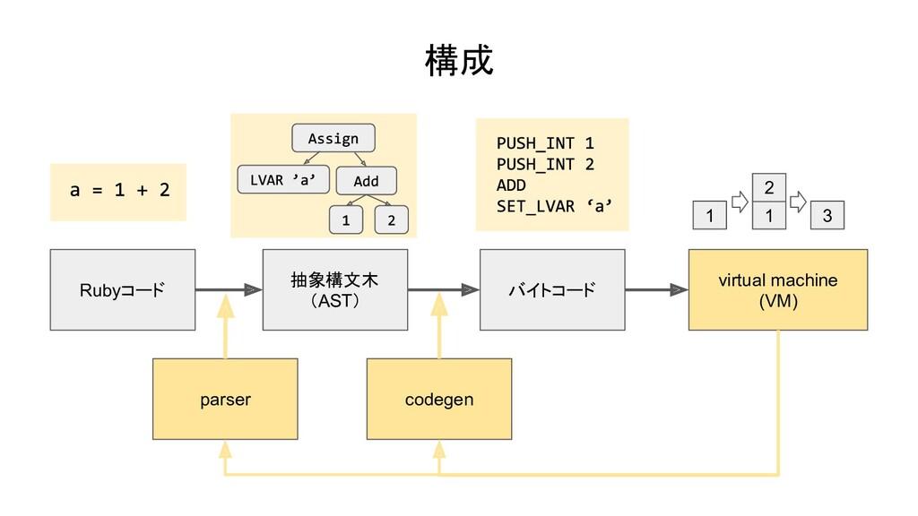 構成 virtual machine (VM) Rubyコード 抽象構文木 (AST) バイト...