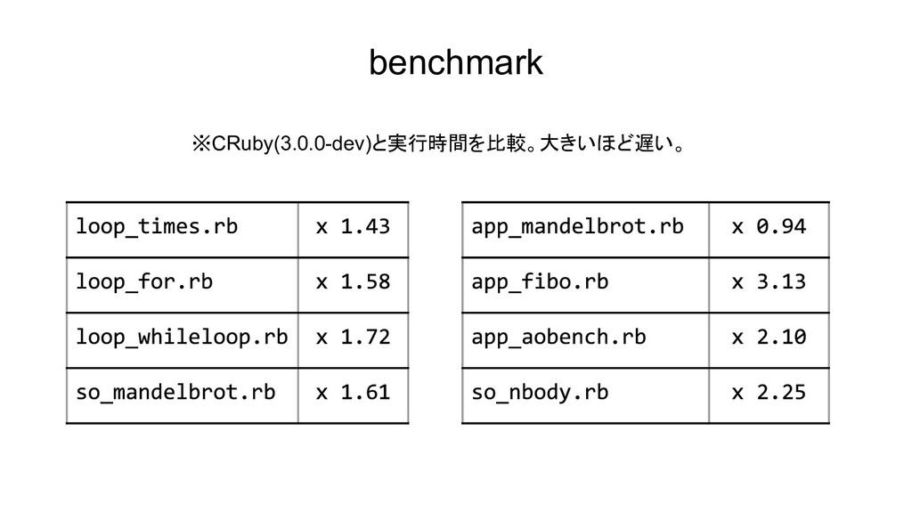 benchmark ※CRuby(3.0.0-dev)と実行時間を比較。大きいほど遅い。