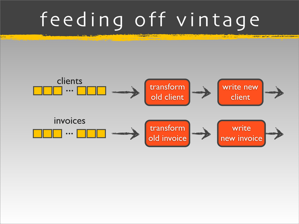 feeding off vintage clients invoices transform ...