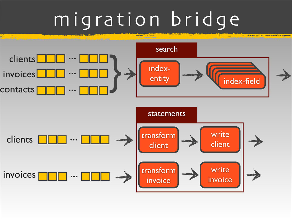migration bridge clients invoices index-field in...