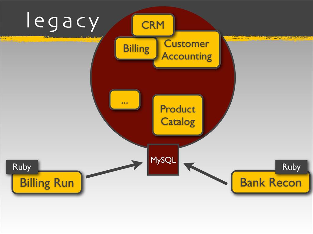 legacy Billing Run Customer Accounting Billing ...
