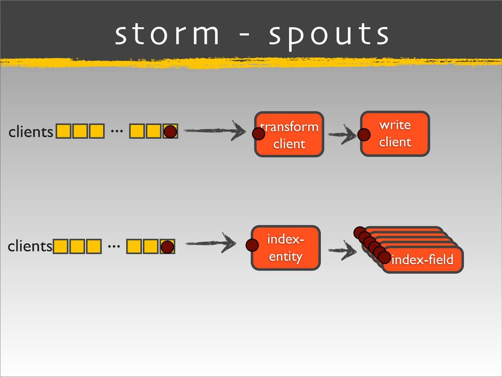 ... storm - spouts clients index-field index-fiel...