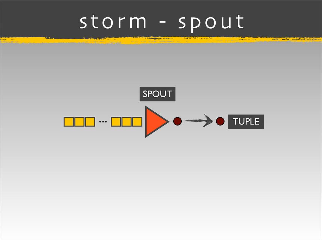 ... storm - spout SPOUT TUPLE