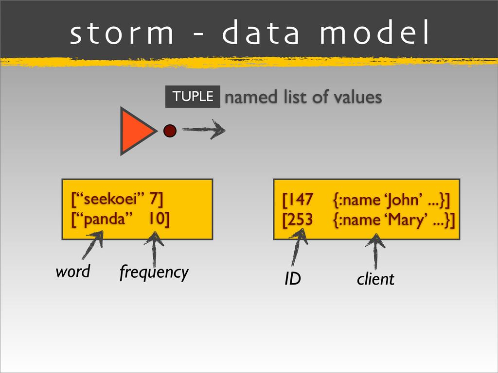 storm - data model TUPLE named list of values [...
