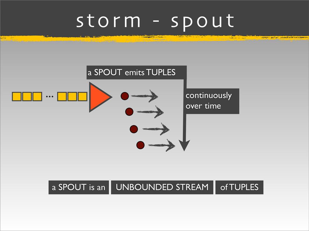 ... storm - spout a SPOUT emits TUPLES UNBOUNDE...