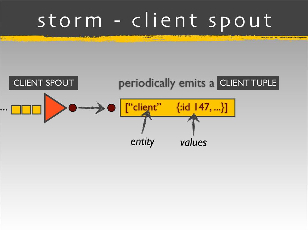 """... storm - client spout [""""client"""" {:id 147, ....."""