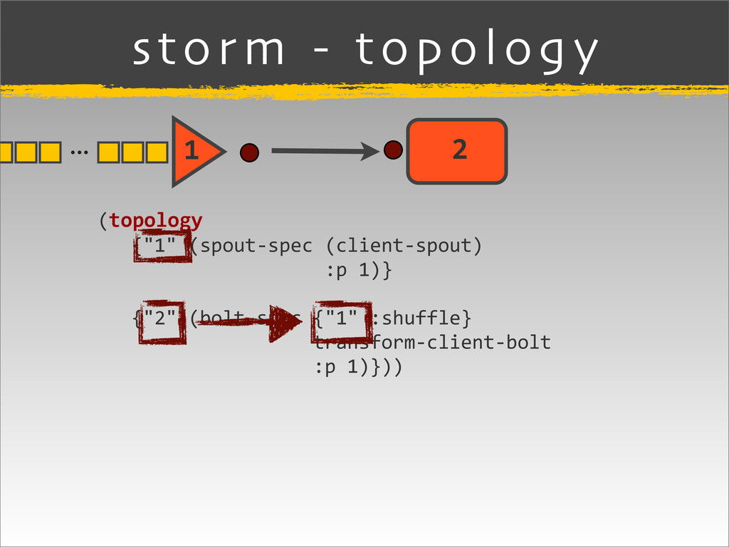 "storm - topology (topology    {""1"" ..."