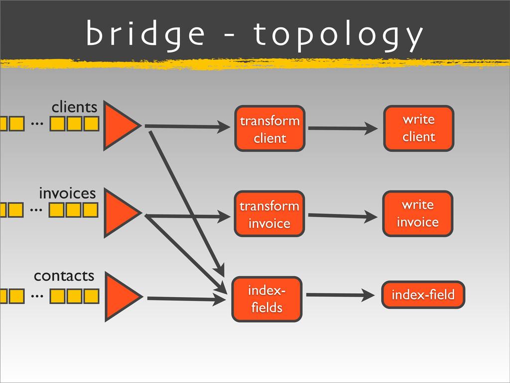 bridge - topology index-field write client write...