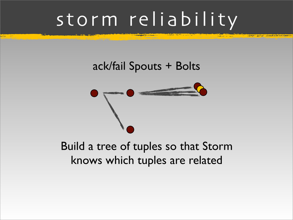 storm reliability Build a tree of tuples so tha...