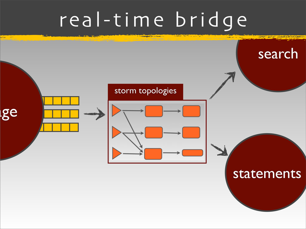 search statements storm topologies real-time br...