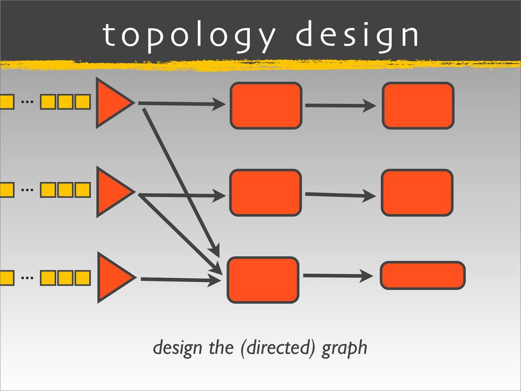 topology design ... ... ... design the (directe...