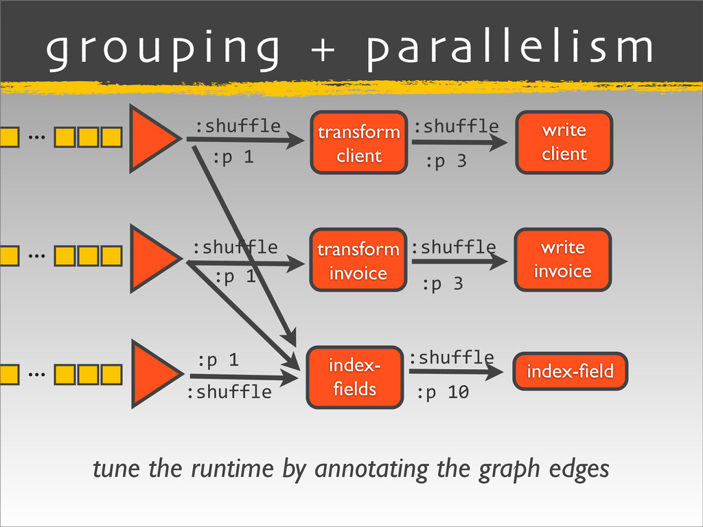 grouping + parallelism index-field write client ...