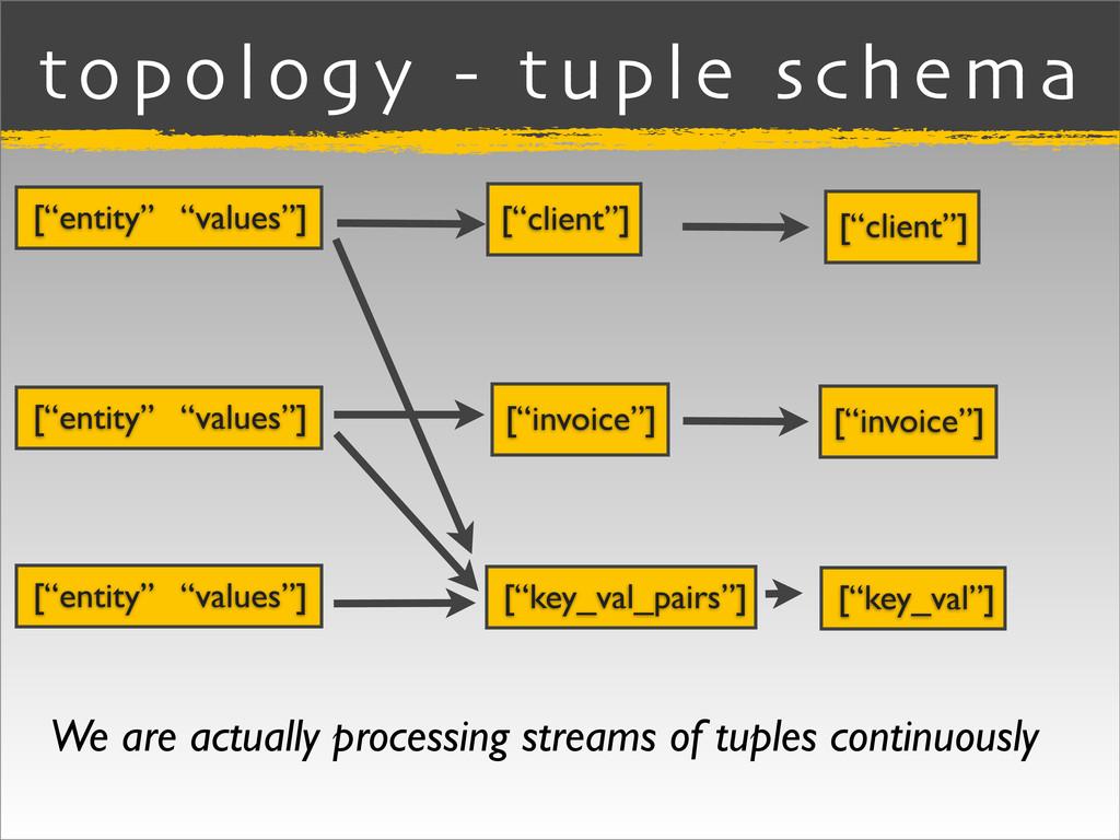 "topology - tuple schema [""client""] [""entity"" ""v..."