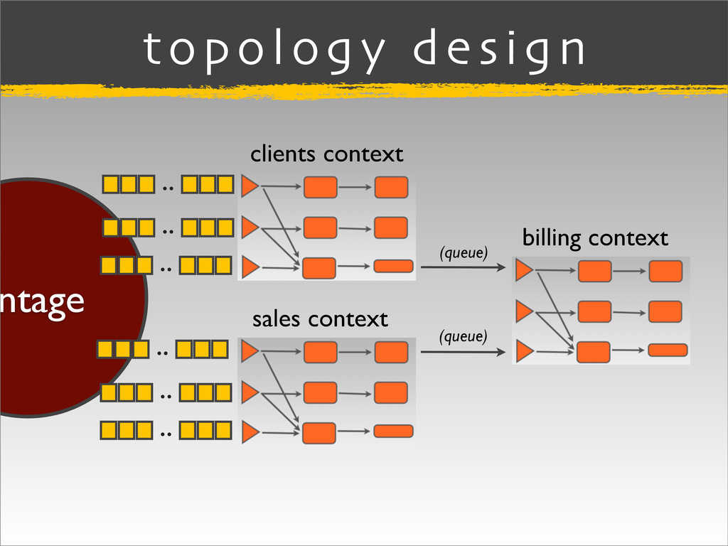 ntage topology design clients context sales con...