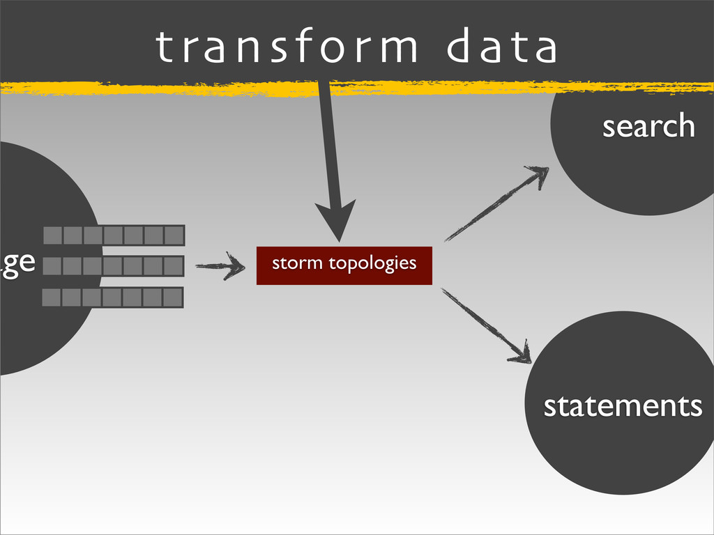 search statements age storm topologies transfor...