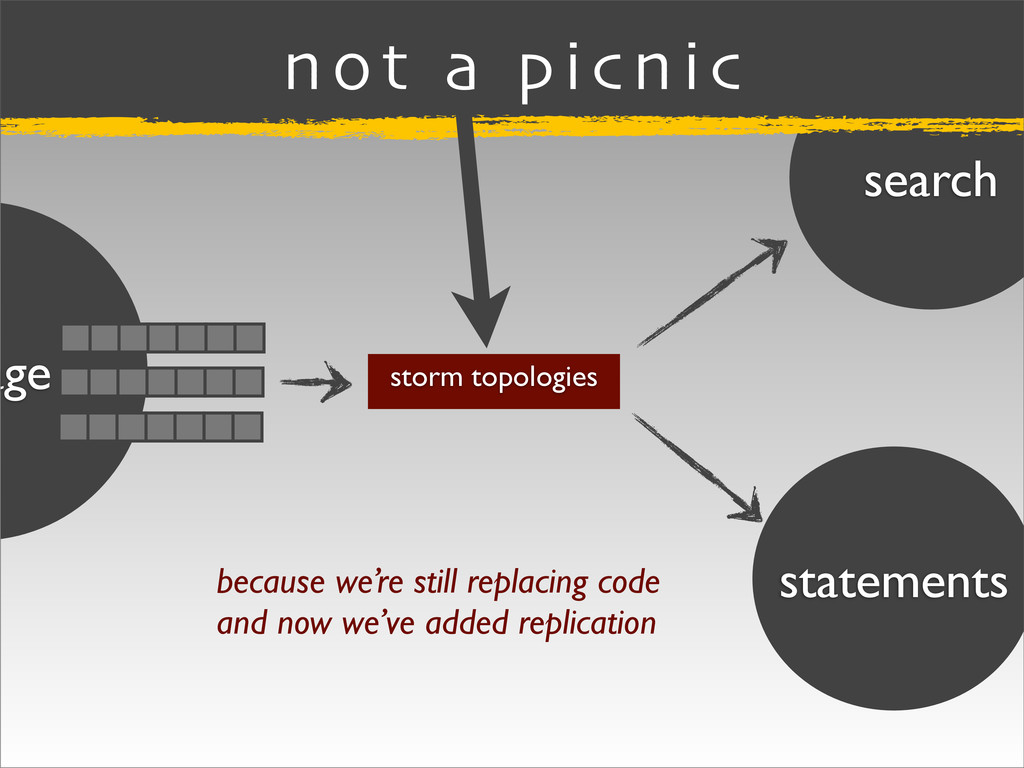search statements age storm topologies not a pi...