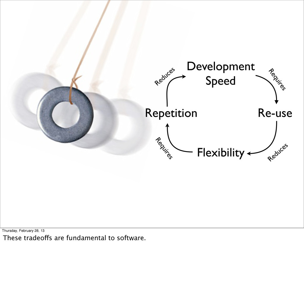 Development Speed Re-use Flexibility Repetition...