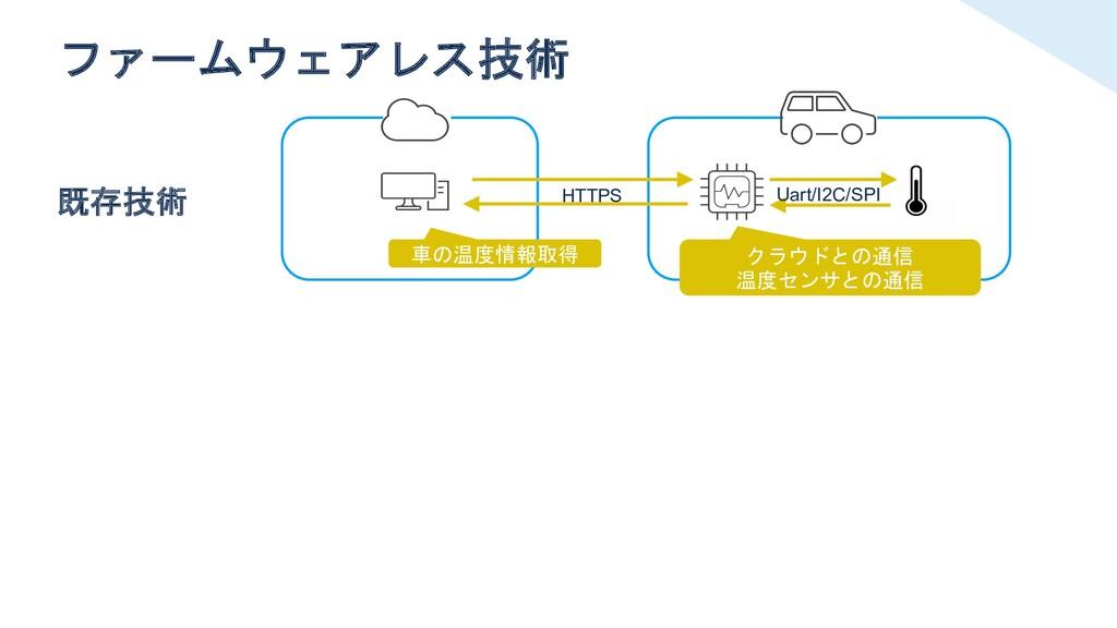 ファームウェアレス技術 クラウドとの通信 温度センサとの通信 車の温度情報取得 既存技術 Ua...